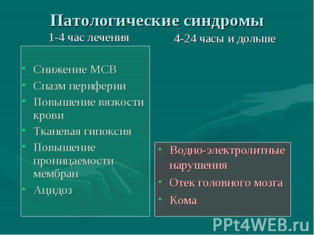 Патологические синдромы 1-4 час лечения Снижение МСВ Спазм периферии Повышение вязкости крови Тканевая гипоксия Повышение проницаемости мембран Ацидоз 4-24 часы и дольше Водно-электролитные нарушения Отек головного мозга Кома