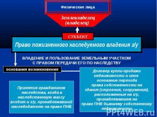Право пожизненного наследуемого владения з/у СУБЪЕКТ Землевладелец (владелец) Фи