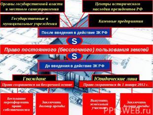 Право постоянного (бессрочного) пользования землей S Казенные предприятия Органы