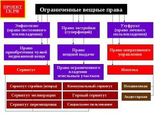 Эмфитевзис (право постоянного землевладения) Ограниченные вещные права Право зас