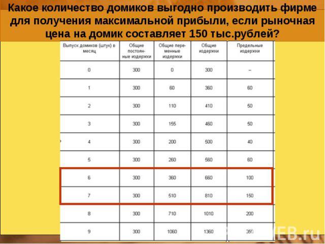Какое количество домиков выгодно производить фирме для получения максимальной прибыли, если рыночная цена на домик составляет 150 тыс.рублей?
