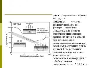 Рис. 6. Сопротивление образца Si (111)7x7, измеренное четырех- зондовым методом,