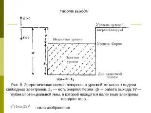 Работа выхода Рис. 8. Энергетическая схема электронных уровней металла в модели