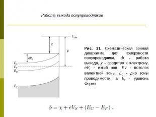 Рис. 11. Схематическая зонная диаграмма для поверхности полупроводника, ф - рабо
