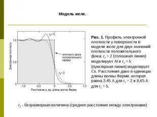 Рис. 1. Профиль электронной плотности у поверхности в модели желе для двух значе