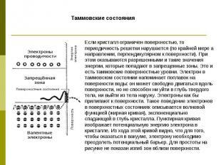 Таммовские состояния Если кристалл ограничен поверхностью, то периодичность реше