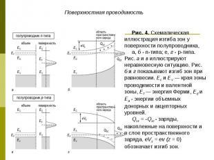 Поверхностная проводимость Рис. 4. Схематическая иллюстрация изгиба зон у поверх