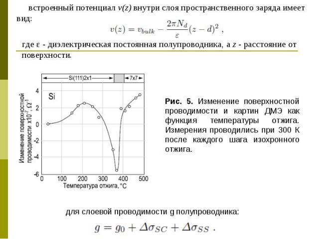 Рис. 5. Изменение поверхностной проводимости и картин ДМЭ как функция температуры отжига. Измерения проводились при 300 К после каждого шага изохронного отжига. для слоевой проводимости g полупроводника: встроенный потенциал v(z) внутри слоя простра…