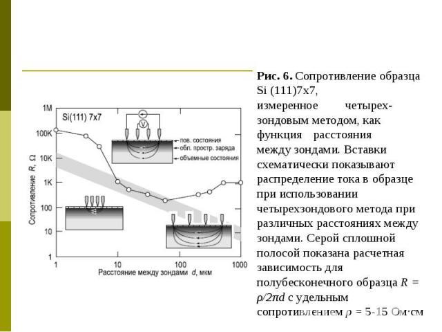Рис. 6. Сопротивление образца Si (111)7x7, измеренное четырех- зондовым методом, как функция расстояния между зондами. Вставки схематически показывают распределение тока в образце при использовании четырехзондового метода при различных расстояниях м…