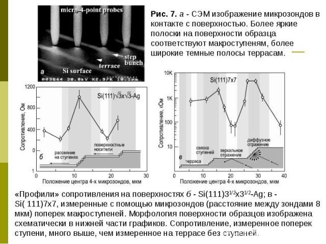 «Профили» сопротивления на поверхностях б - Si(111)31/2x31/2-Ag; в - Si( 111)7x7, измеренные с помощью микрозондов (расстояние между зондами 8 мкм) поперек макроступеней. Морфология поверхности образцов изображена схематически в нижней части графико…