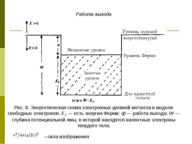 Работа выхода Рис. 8. Энергетическая схема электронных уровней металла в модели свободных электронов. ЕF — есть энергия Ферми: ф — работа выхода: W — глубина потенциальной ямы, в которой находятся валентные электроны твердого тела. - сила изображения