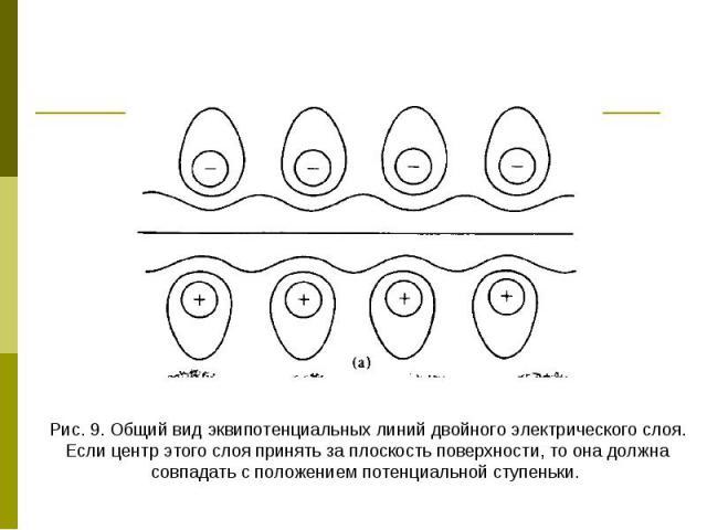 Рис. 9. Общий вид эквипотенциальных линий двойного электрического слоя. Если центр этого слоя принять за плоскость поверхности, то она должна совпадать с положением потенциальной ступеньки.