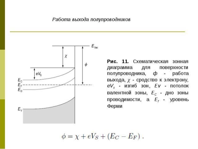 Рис. 11. Схематическая зонная диаграмма для поверхности полупроводника, ф - работа выхода, χ - сродство к электрону, eVs - изгиб зон, Еv - потолок валентной зоны, ЕC - дно зоны проводимости, a Ef - уровень Ферми Работа выхода полупроводников