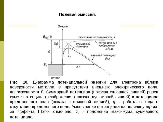 Полевая эмиссия. Рис. 10. Диаграмма потенциальной энергии для электрона вблизи поверхности металла в присутствии внешнего электрического поля, напряженности F. Суммарный потенциал (показан сплошной линией) равен сумме потенциала изображения (показан…