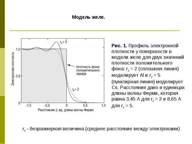 Рис. 1. Профиль электронной плотности у поверхности в модели желе для двух значений плотности положительного фона: rs = 2 (сплошная линия) моделирует Аl и rs = 5 (пунктирная линия) моделирует Cs. Расстояние дано в единицах длины волны Ферми, которая…