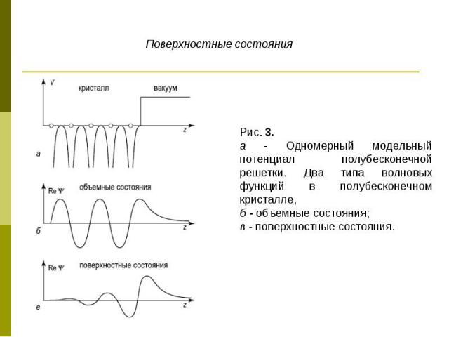 Поверхностные состояния Рис. 3. а - Одномерный модельный потенциал полубесконечной решетки. Два типа волновых функций в полубесконечном кристалле, б - объемные состояния; в - поверхностные состояния.