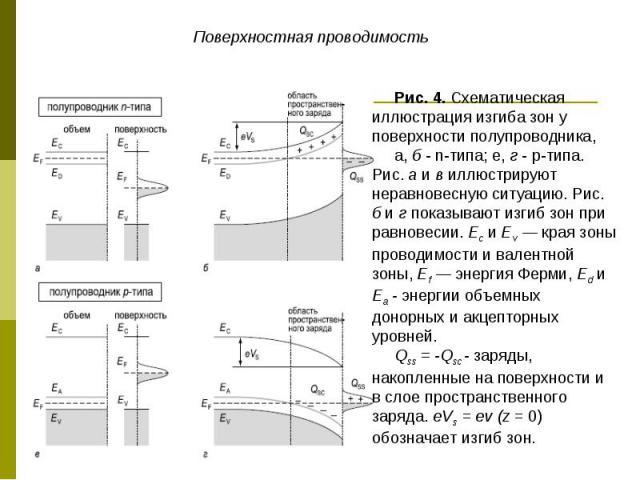 Поверхностная проводимость Рис. 4. Схематическая иллюстрация изгиба зон у поверхности полупроводника, а, б - n-типа; е, г - р-типа. Рис. а и в иллюстрируют неравновесную ситуацию. Рис. б и г показывают изгиб зон при равновесии. Ес и Еv — края зоны п…