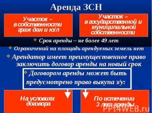 Участок – в собственности граждан и ю/л Участок – в государственной и муниципаль