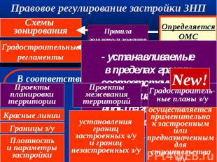 Правила землепользования и застройки Определяется ОМС Схемы зонирования Градостр