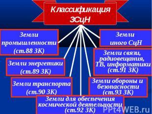 Классификация ЗСцН Земли промышленности (ст.88 ЗК) Земли энергетики (ст.89 ЗК) З