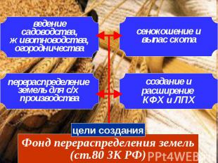 Фонд перераспределения земель (ст.80 ЗК РФ) цели создания перераспределение земе