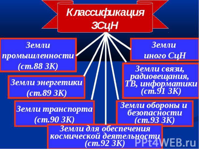 Классификация ЗСцН Земли промышленности (ст.88 ЗК) Земли энергетики (ст.89 ЗК) Земли транспорта (ст.90 ЗК) Земли обороны и безопасности (ст.93 ЗК) Земли для обеспечения космической деятельности (ст.92 ЗК) Земли связи, радиовещания, ТВ, информатики (…