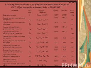 Расчет производственного, операционного и финансового циклов ОАО «Ярославский хл