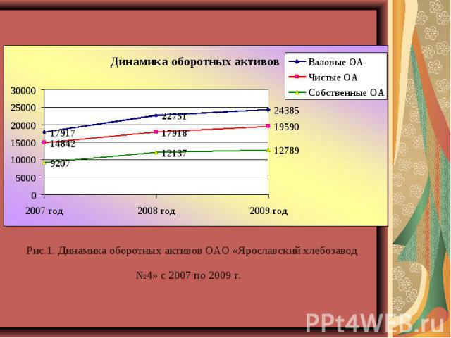 Рис.1. Динамика оборотных активов ОАО «Ярославский хлебозавод №4» с 2007 по 2009 г.
