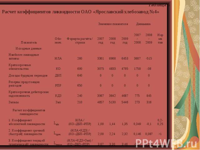 Расчет коэффициентов ликвидности ОАО «Ярославский хлебозавод №4» Показатель Обо-знач. Формула расчёта / строки Значение показателя Динамика Норма тив 2007 год 2008 год 2009 год 2007-2008 2008-2009 Исходные данные: Наиболее ликвидные активы НЛА 260 3…