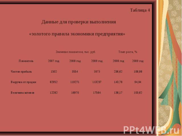 Данные для проверки выполнения «золотого правила экономики предприятия» Показатель Значение показателя, тыс. руб. Темп роста, % 2007 год 2008 год 2009 год 2008 год 2009 год Чистая прибыль 1502 3554 3873 236,62 108,98 Выручка от продаж 82952 119271 1…