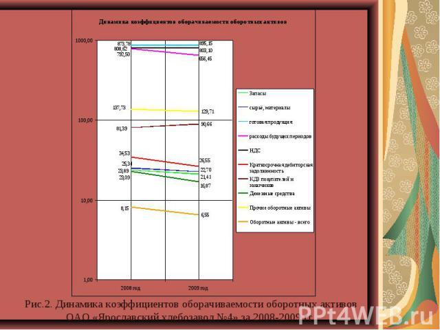 Рис.2. Динамика коэффициентов оборачиваемости оборотных активов ОАО «Ярославский хлебозавод №4» за 2008-2009 гг.