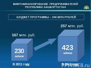 МИКРОФИНАНСИРОВАНИЕ ПРЕДПРИНИМАТЕЛЕЙ РЕСПУБЛИКИ БАШКОРТОСТАН 167 млн. руб. В 201