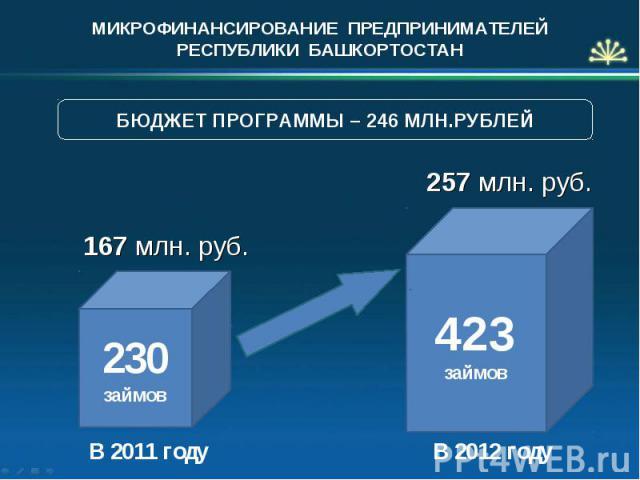 МИКРОФИНАНСИРОВАНИЕ ПРЕДПРИНИМАТЕЛЕЙ РЕСПУБЛИКИ БАШКОРТОСТАН 167 млн. руб. В 2011 году 423 займов В 2012 году 230 займов 257 млн. руб. БЮДЖЕТ ПРОГРАММЫ – 246 МЛН.РУБЛЕЙ
