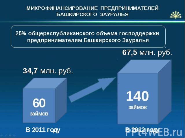 МИКРОФИНАНСИРОВАНИЕ ПРЕДПРИНИМАТЕЛЕЙ БАШКИРСКОГО ЗАУРАЛЬЯ 34,7 млн. руб. В 2011 году 140 займов В 2012 году 60 займов 67,5 млн. руб. 25% общереспубликанского объема господдержки предпринимателям Башкирского Зауралья