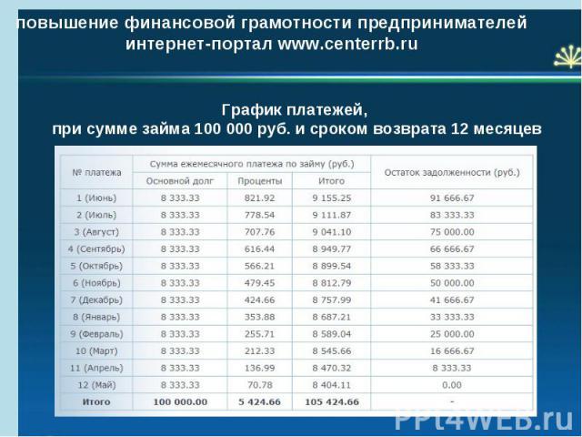 повышение финансовой грамотности предпринимателей интернет-портал www.centerrb.ru График платежей, при сумме займа 100 000 руб. и сроком возврата 12 месяцев