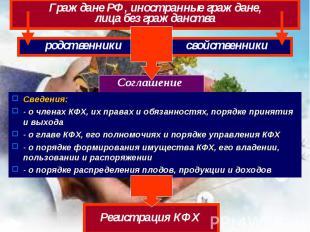 родственники Граждане РФ, иностранные граждане, лица без гражданства свойственни