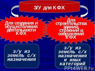 З/У для КФХ Для создания и осуществления деятельности КФХ Для строительства здан