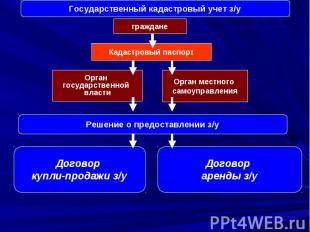 Кадастровый паспорт Решение о предоставлении з/у граждане Орган государственной
