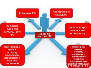 Право на ведение ЛПХ Граждане РФ Иностранные граждане Имеющие для этой деятельно