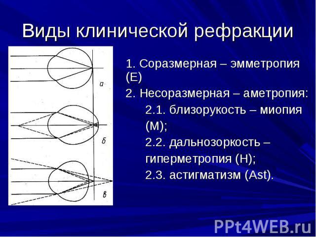 Виды клинической рефракции 1. Соразмерная – эмметропия (Е)2. Несоразмерная – аметропия:2.1. близорукость – миопия (М);2.2. дальнозоркость – гиперметропия (Н);2.3. астигматизм (Ast).