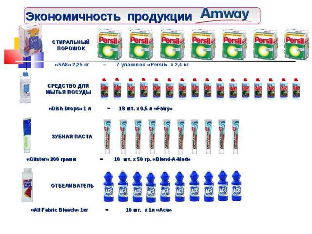 Экономичность продукции СТИРАЛЬНЫЙ ПОРОШОК «SA8» 2,25 кг = 7 упаковок «Persil» x 2,4 кг СРЕДСТВО ДЛЯ МЫТЬЯ ПОСУДЫ «Dish Drops» 1 л = 18 шт. x 0,5 л «Fairy» ЗУБНАЯ ПАСТА «Glister» 200 грамм = 10 шт. x 50 гр. «Blend-A-Med» ОТБЕЛИВАТЕЛЬ «All Fabric Ble…