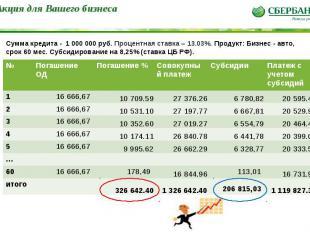 * Сумма кредита - 1 000 000 руб. Процентная ставка – 13.03%. Продукт: Бизнес - а