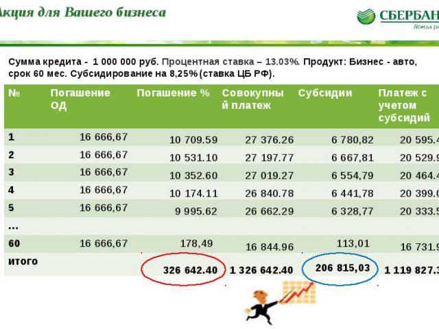 * Сумма кредита - 1 000 000 руб. Процентная ставка – 13.03%. Продукт: Бизнес - авто, срок 60 мес. Субсидирование на 8,25% (ставка ЦБ РФ). Акция для Вашего бизнеса № Погашение ОД Погашение % Совокупный платеж Субсидии Платеж с учетом субсидий 1 16 66…