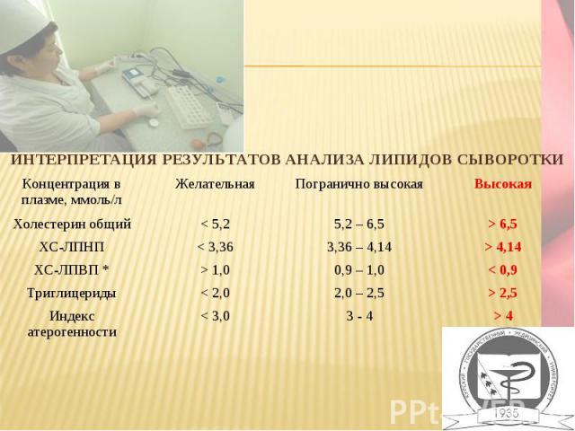 ИНТЕРПРЕТАЦИЯ РЕЗУЛЬТАТОВ АНАЛИЗА ЛИПИДОВ СЫВОРОТКИ Концентрация в плазме, ммоль/л Желательная Погранично высокая Высокая Холестерин общий < 5,2 5,2 – 6,5 > 6,5 ХС-ЛПНП < 3,36 3,36 – 4,14 > 4,14 ХС-ЛПВП * > 1,0 0,9 – 1,0 < 0,9 Триглицериды < 2,0 2,0…