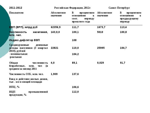 112,0 ИЦП промышленной продукции, % 106,6 ИПЦ, % Ввод в действие жилых домов, тыс. кв м оющей площади 137,6 1,909 Численность ОЗБ, млн. чел. 91,7 0,029 89,1 4,0 Общая численность безработных, млн. чел (в среднем за месяц) 2011 104,7 25995 110,0104,2…