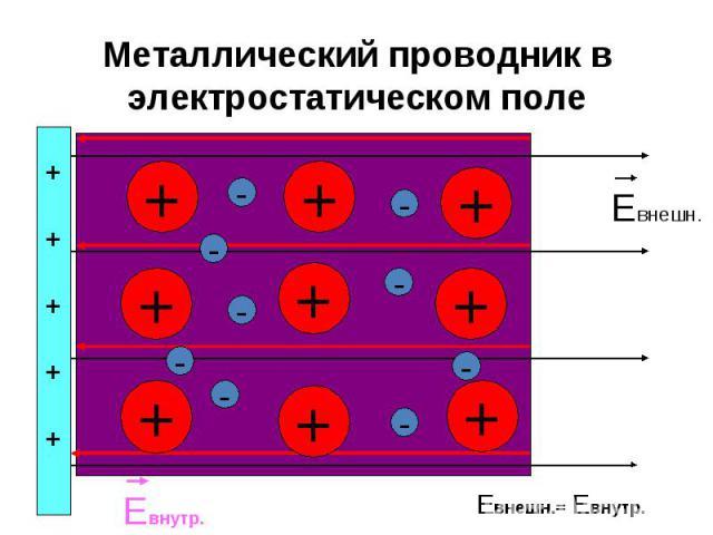 Металлический проводник в электростатическом поле + + + + + + + + + - - - - - - - - +++++ Евнешн. Евнутр. Евнешн.= Евнутр. -