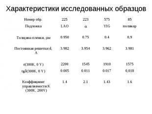 Характеристики исследованных образцов Номер обр. 225 223 575 85 Подложка LAO YIG