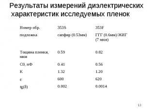* Результаты измерений диэлектрических характеристик исследуемых пленок Номер об