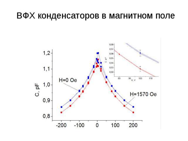 ВФХ конденсаторов в магнитном поле