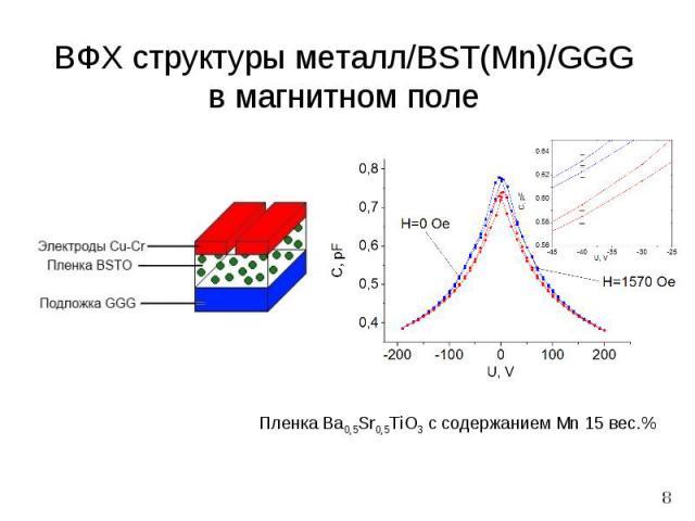 8 Пленка Ba0,5Sr0,5TiO3 с содержанием Mn 15 вес.% ВФХ структуры металл/BST(Mn)/GGG в магнитном поле